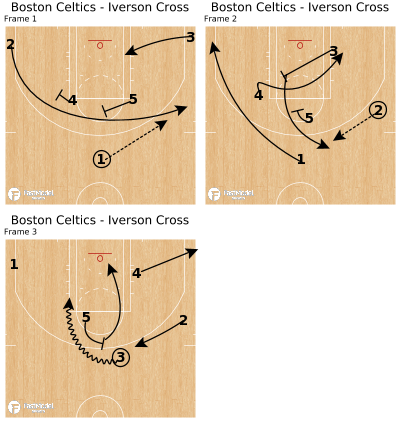 Basketball Play - Boston Celtics - Iverson Cross