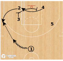 Basketball Play - Cleveland Cavaliers - Turn 4