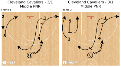 Basketball Play - Cleveland Cavaliers - 3/1 Middle PNR