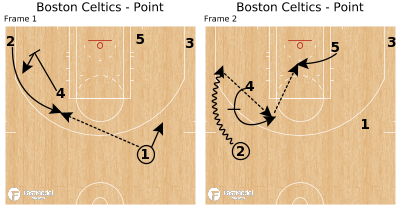 Basketball Play - Boston Celtics - Point