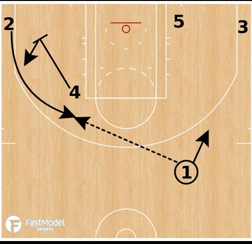 Basketball Play - Boston Celtics - Point