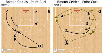 Basketball Play - Boston Celtics - Point Curl