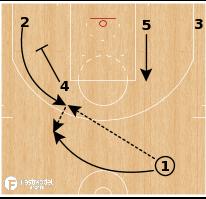 Basketball Play - Boston Celtics - Point Curl