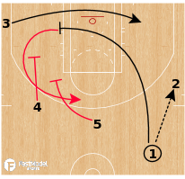 Basketball Play - Houston Rockets - Slice Post Up Stagger Option