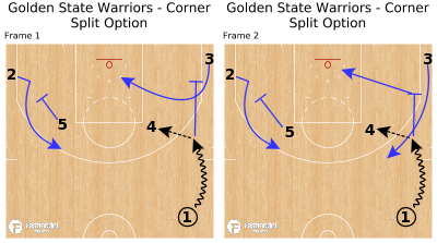 Basketball Play - Golden State Warriors - Corner Split Option