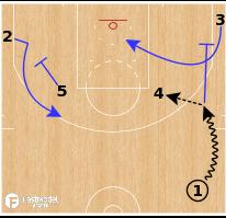 Basketball Play - Golden State Warriors - Corner Split Option
