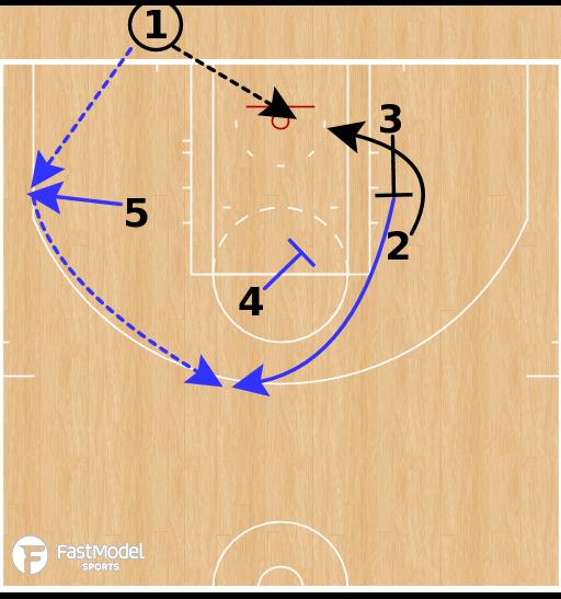 Basketball Play - Golden State Warriors - Hawk Options BLOB