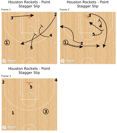 Basketball Play - Houston Rockets - Point Stagger Slip