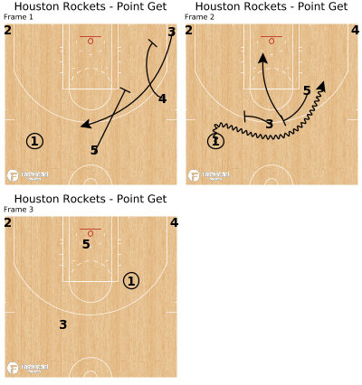 Basketball Play - Houston Rockets - Point Get