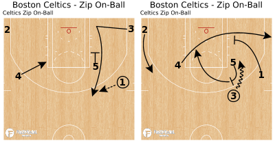 Basketball Play - Boston Celtics - Zip On-Ball