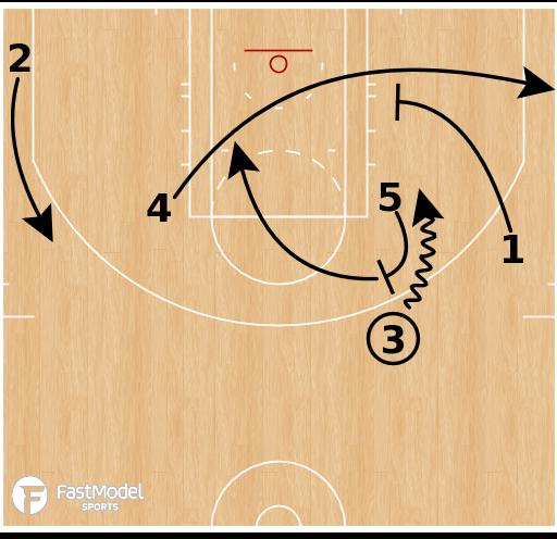 Basketball Play - Boston Celtics - Zip On-Ball