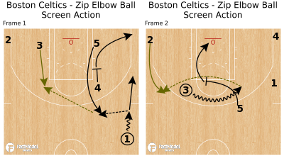 Basketball Play - Boston Celtics - Zip Elbow Ball Screen Action