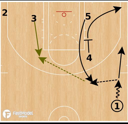 Basketball Play - Boston Celtics - Zip Elbow Ball Screen Action