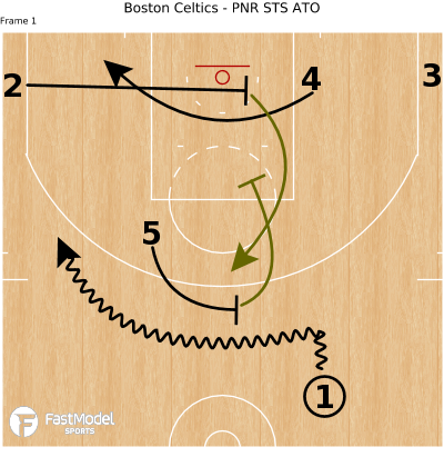 Basketball Play - Boston Celtics - PNR STS ATO
