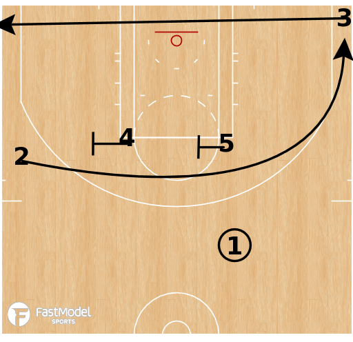 Basketball Play - Oklahoma City Thunder - Iverson Empty
