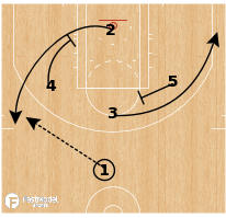 Basketball Play - Indiana Pacers - Flow Exit