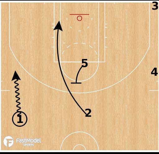 Basketball Play - New Orleans Pelicans - Hawk Spain