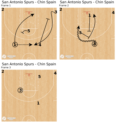 Basketball Play - San Antonio Spurs - Chin Spain