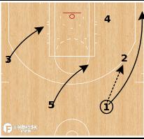 Basketball Play - San Antonio Spurs - Head Tap