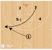 Basketball Play - San Antonio Spurs - Stagger Seal