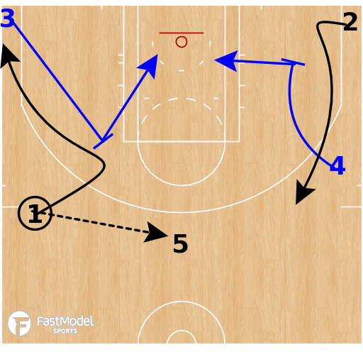 Basketball Play - Golden State Warriors - Delay