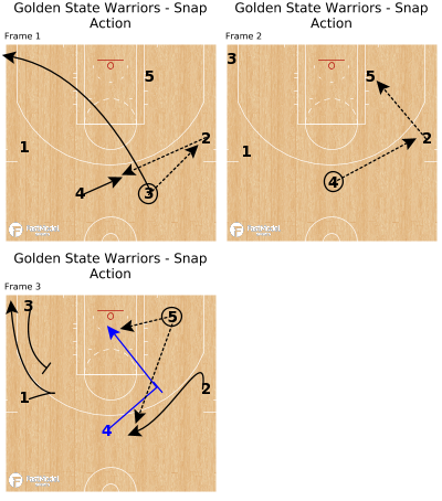 Basketball Play - Golden State Warriors - Snap Action