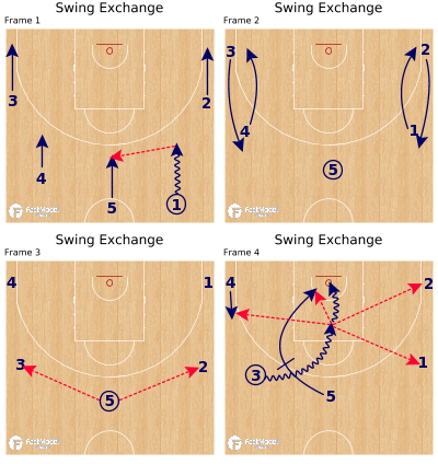 Basketball Play - Swing Exchange