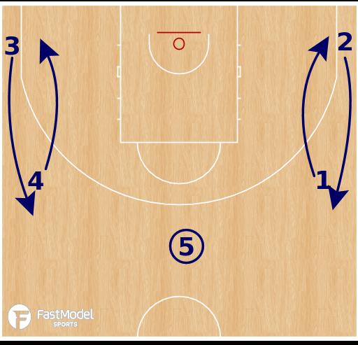 Basketball Play - Swing Exchange
