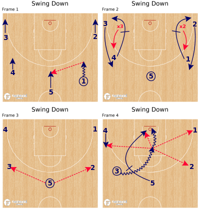 Basketball Play - Swing Down