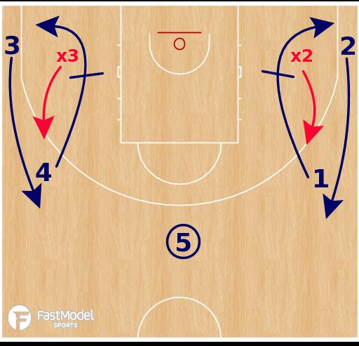Basketball Play - Swing Down