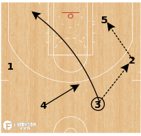 Basketball Play - Golden State Warriors - Snap Counter