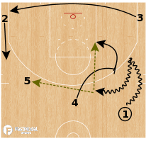 Basketball Play - Boston Celtics - Early Offense - Push Action