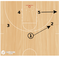 Basketball Play - America Corner - Zone Quick
