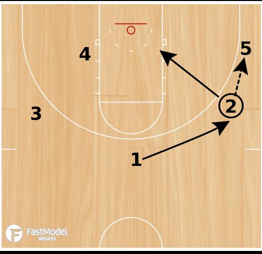 Basketball Play - America Corner - Zone Quick