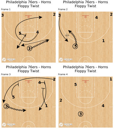 Basketball Play - Philadelphia 76ers - Horns Floppy Twist