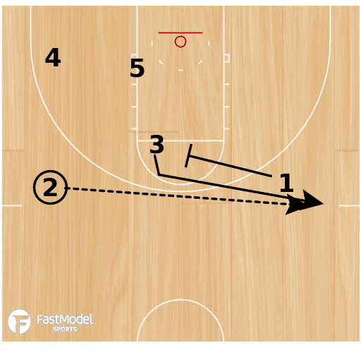 Basketball Play - America Corner - Zone Quick (2 plays)