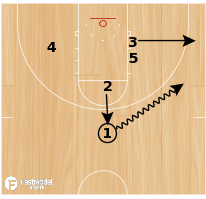 "Basketball Play - ""Iowa"" Lob"