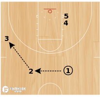 Basketball Play - Screen & Go