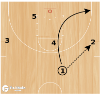 Basketball Play - Corner Rub