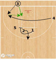Basketball Play - Boston Celtics - Quick Post Up BLOB