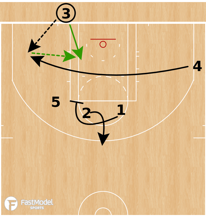 Basketball Play - Boston Celtics - Quick Post Up BLOB