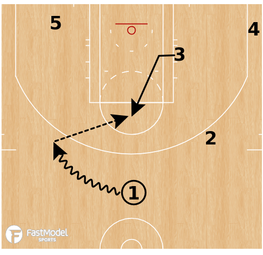 Basketball Play - Cleveland Cavaliers - Point Flares (vs switching)