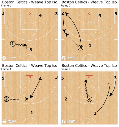Basketball Play - Boston Celtics - Weave Top Iso