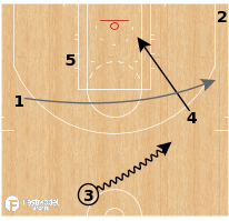 Basketball Play - Cleveland Cavaliers - Dive Clear Runner