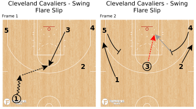 Basketball Play - Cleveland Cavaliers - Swing Flare Slip