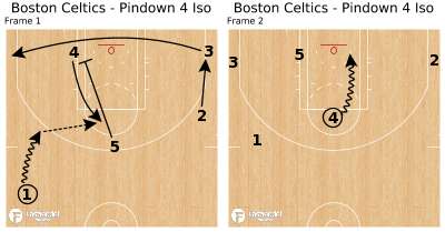 Basketball Play - Boston Celtics - Pindown 4 Iso