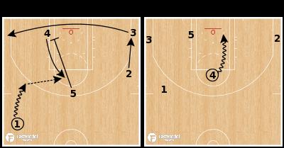 Basketball Play - Boston Celtics - Pindown 4 Iso