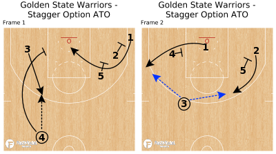 Basketball Play - Golden State Warriors - Stagger Option ATO