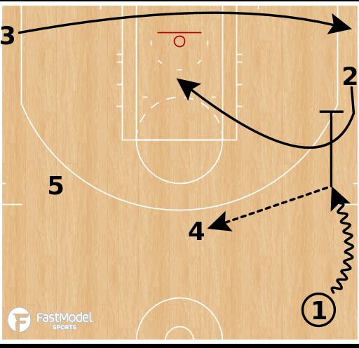 Basketball Play - Houston Rockets - Delay Elevator Action