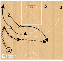 Basketball Play - Boston Celtics - Wedge Step Up Ball Screen